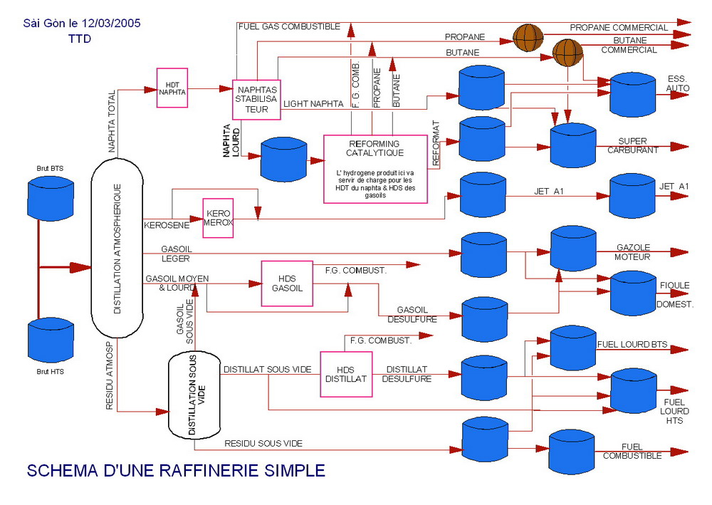 Schema raffineri petrole cambodge