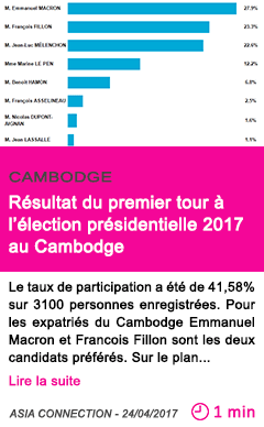 Societe resultat du premier tour a l election presidentielle 2017 au cambodge
