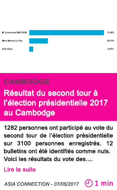 Societe resultat du second tour a l election presidentielle 2017 au cambodge